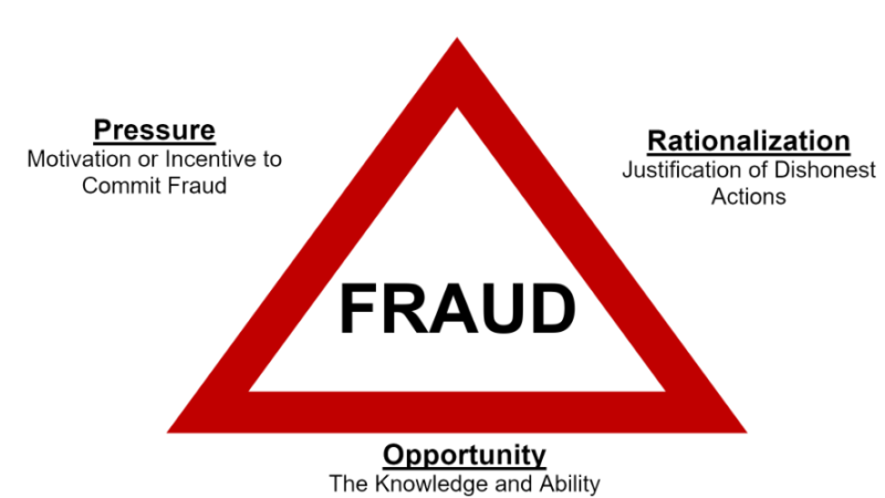 What Is The Fraud Triangle?